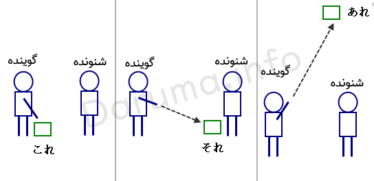 اشاره در ژاپنی これ それ あれ